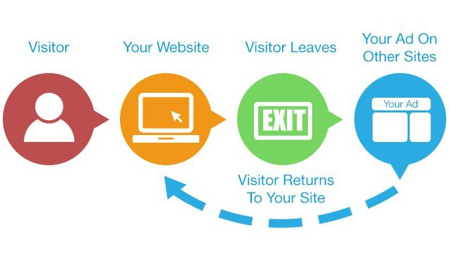 Enable Dynamic Remarketing Ads