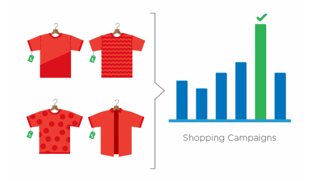 Enable Shopping Campaigns
